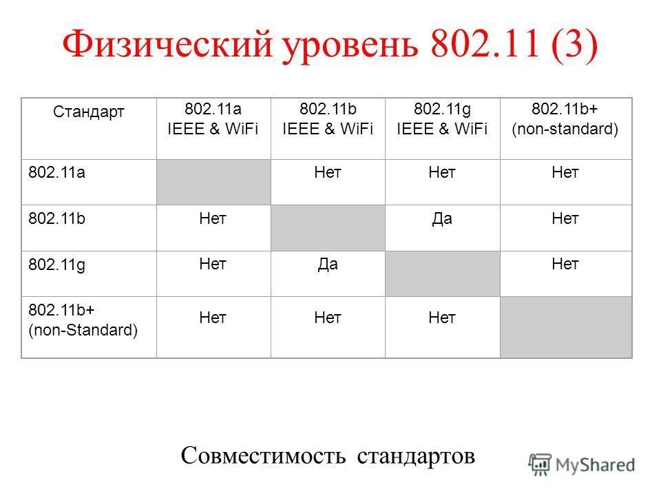 Физический уровень 802.11 (3) Совместимость стандартов Стандарт 802.11a IEEE & WiFi 802.11b IEEE & WiFi 802.11g IEEE & WiFi 802.11b+ (non-standard) 802.11a Нет 802.11b Нет ДаНет 802.11g НетДа Нет 802.11b+ (non-Standard) Нет