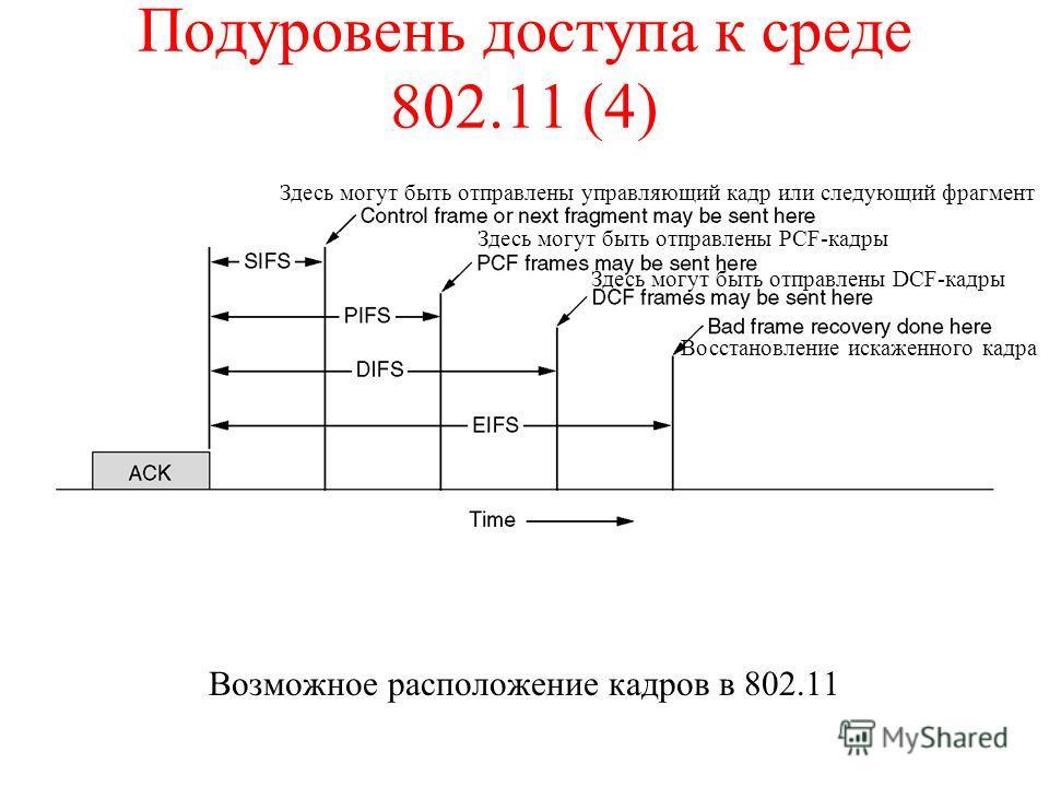 Подуровень доступа к среде 802.11 (4) Возможное расположение кадров в 802.11 Здесь могут быть отправлены управляющий кадр или следующий фрагмент Здесь могут быть отправлены PCF-кадры Здесь могут быть отправлены DCF-кадры Восстановление искаженного ка