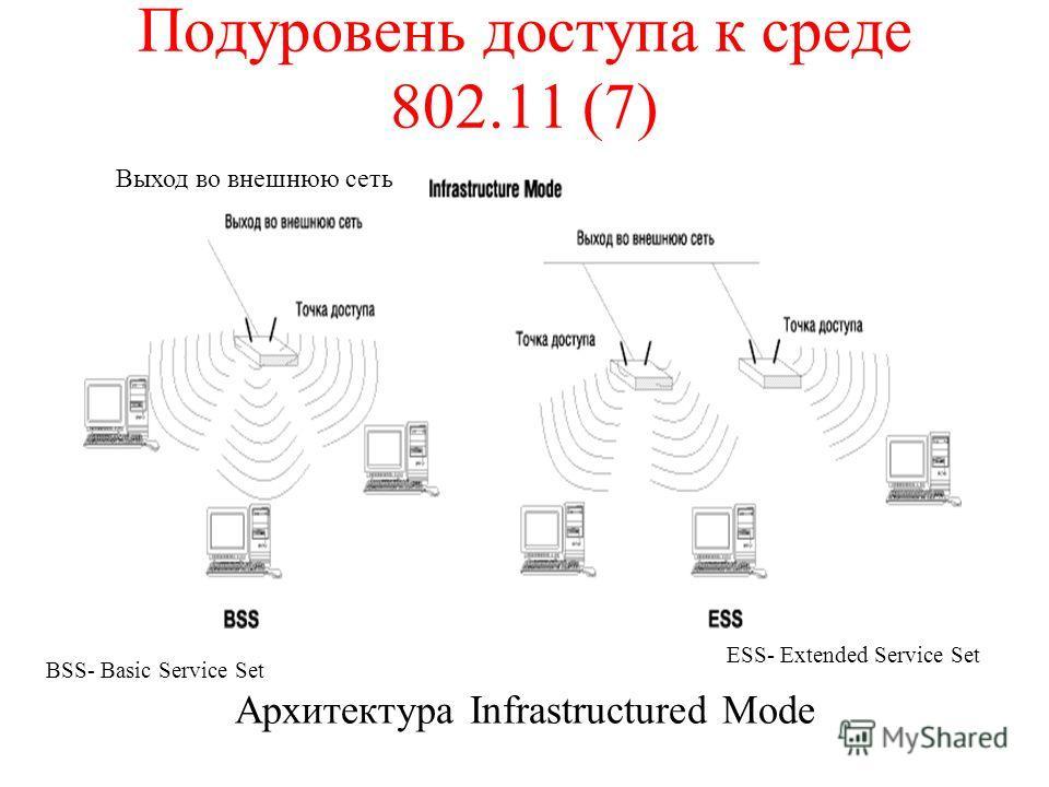 Подуровень доступа к среде 802.11 (7) Архитектура Infrastructured Mode Выход во внешнюю сеть BSS- Basic Service Set ESS- Extended Service Set