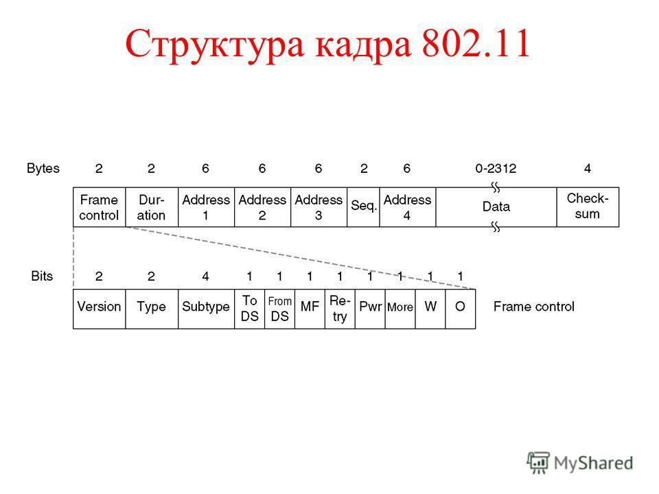 Структура кадра 802.11