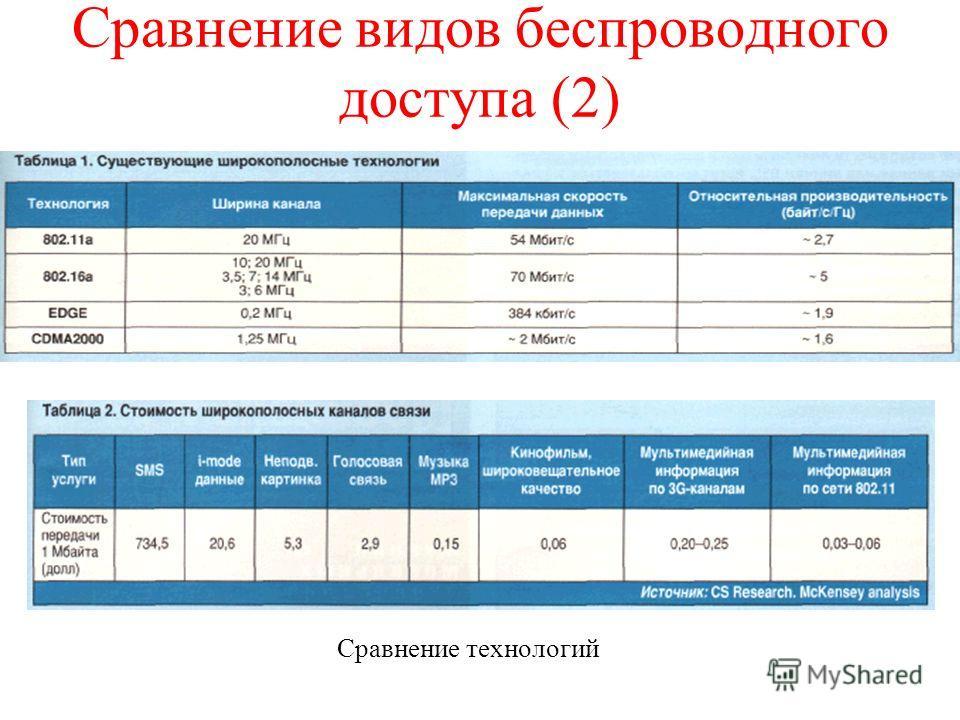 Сравнение видов беспроводного доступа (2) Сравнение технологий