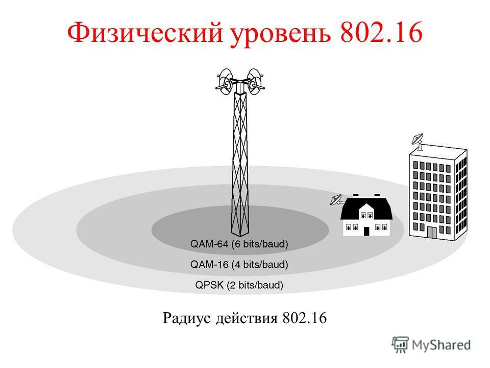 Физический уровень 802.16 Радиус действия 802.16
