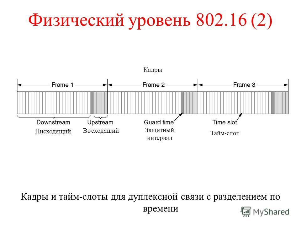 Физический уровень 802.16 (2) Кадры и тайм-слоты для дуплексной связи с разделением по времени Нисходящий Восходящий Защитный интервал Тайм-слот Кадры