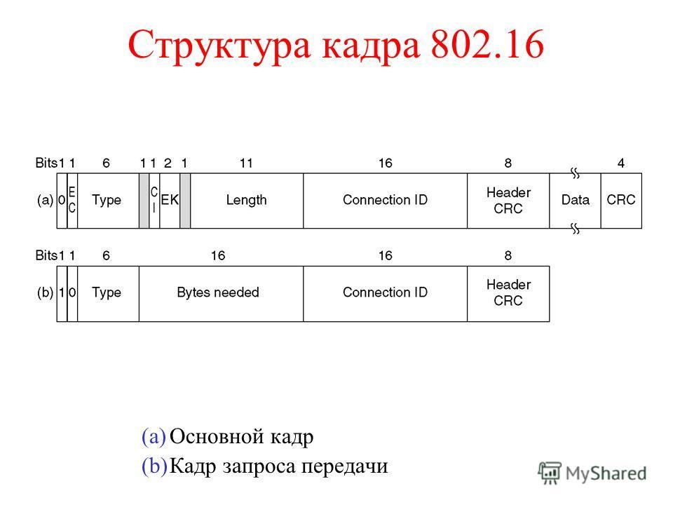 Структура кадра 802.16 (a)Основной кадр (b)Кадр запроса передачи