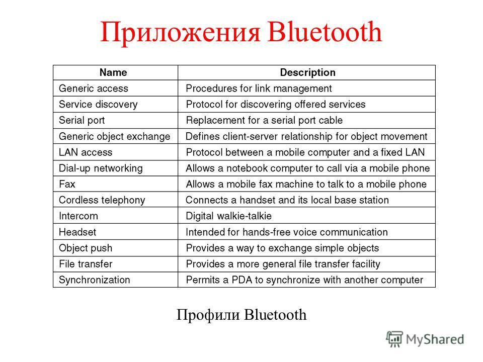 Приложения Bluetooth Профили Bluetooth