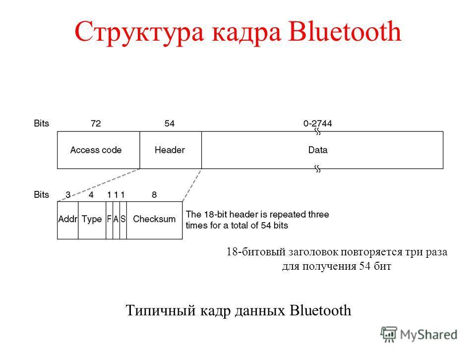 Структура кадра Bluetooth Типичный кадр данных Bluetooth 18-битовый заголовок повторяется три раза для получения 54 бит