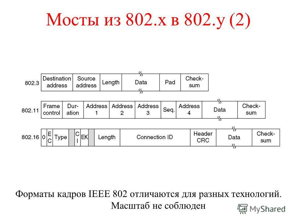 Мосты из 802.x в 802.y (2) Форматы кадров IEEE 802 отличаются для разных технологий. Масштаб не соблюден