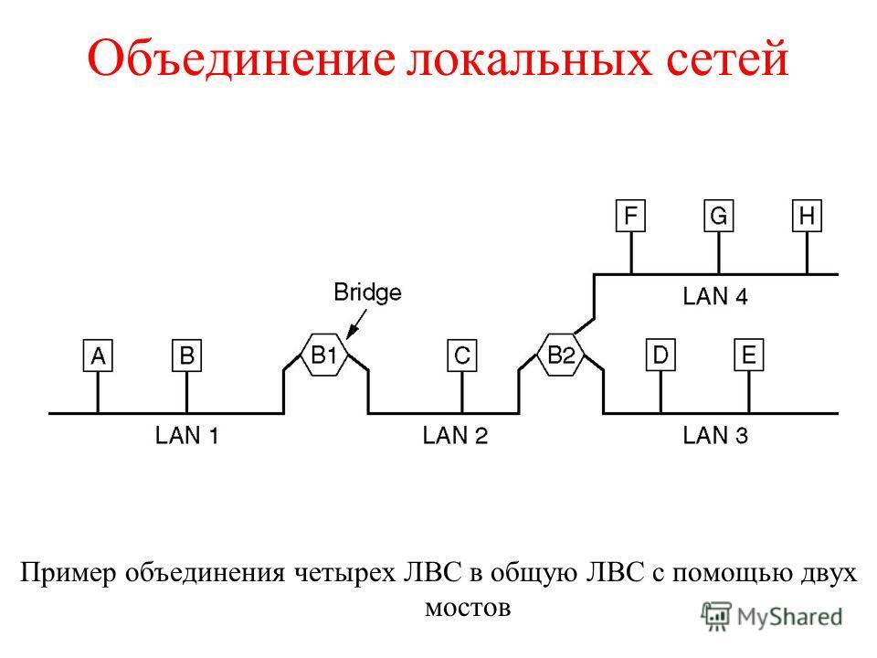 Объединение локальных сетей Пример объединения четырех ЛВС в общую ЛВС с помощью двух мостов