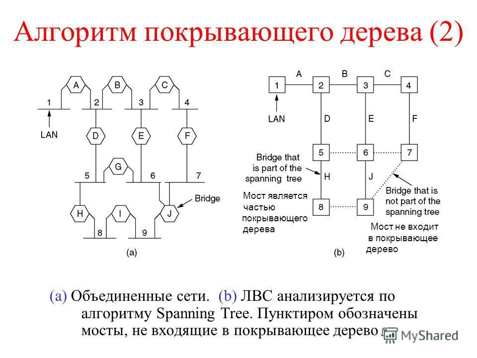 Алгоритм покрывающего дерева (2) (a) Объединенные сети. (b) ЛВС анализируется по алгоритму Spanning Tree. Пунктиром обозначены мосты, не входящие в покрывающее дерево Мост является частью покрывающего дерева Мост не входит в покрывающее дерево
