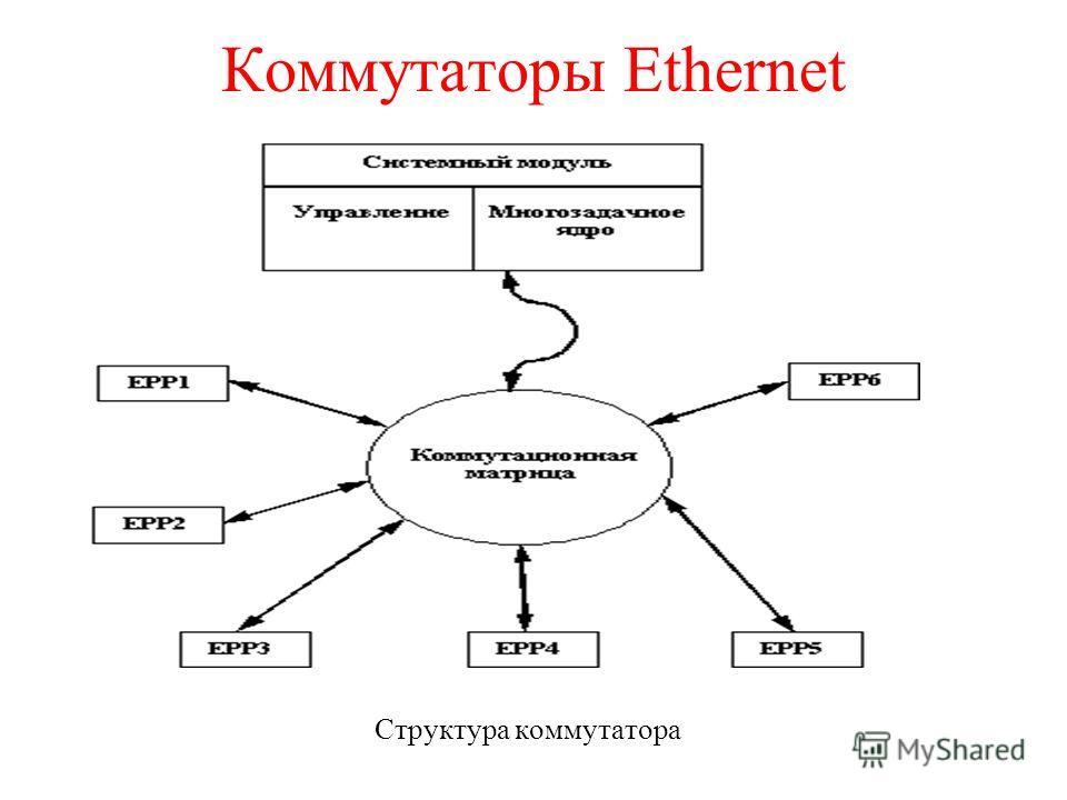 Коммутаторы Ethernet Структура коммутатора