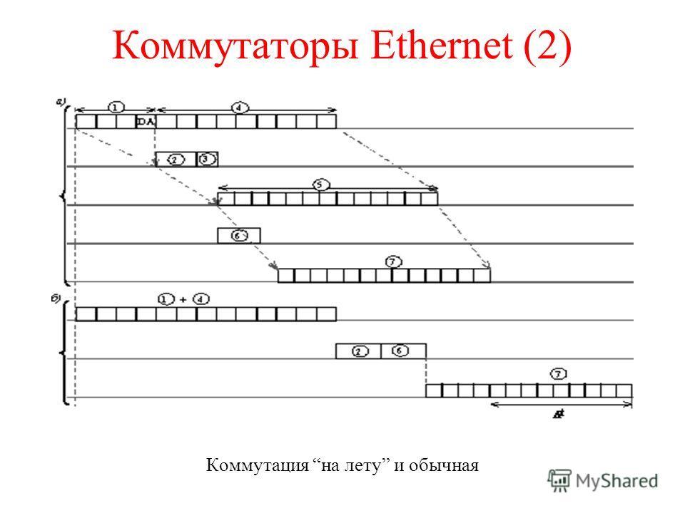 Коммутаторы Ethernet (2) Коммутация на лету и обычная