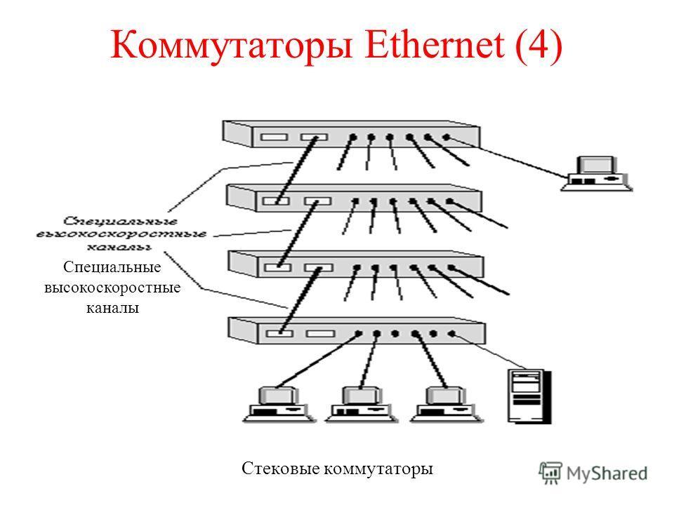 Коммутаторы Ethernet (4) Стековые коммутаторы Специальные высокоскоростные каналы