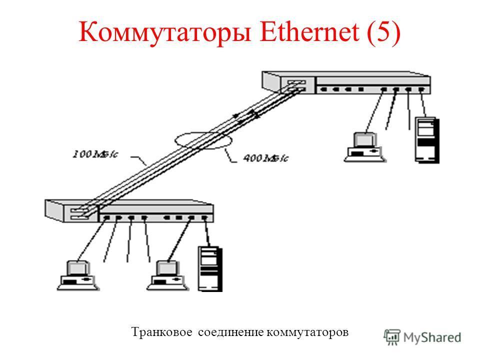 Коммутаторы Ethernet (5) Транковое соединение коммутаторов
