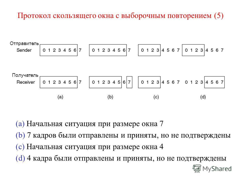 Протокол скользящего окна с выборочным повторением (5) (a) Начальная ситуация при размере окна 7 (b) 7 кадров были отправлены и приняты, но не подтверждены (c) Начальная ситуация при размере окна 4 (d) 4 кадра были отправлены и приняты, но не подтвер