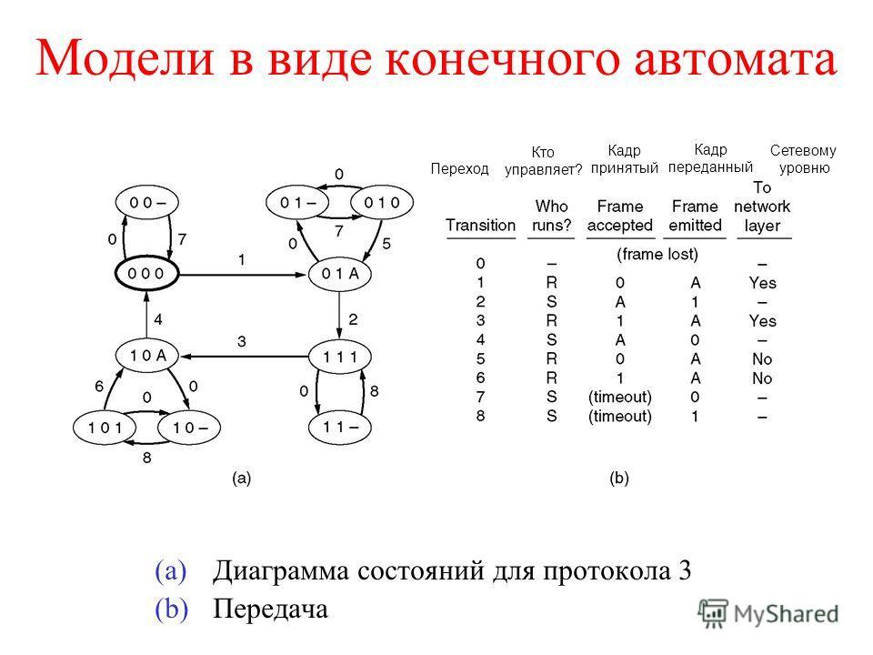 Модели в виде конечного автомата (a)Диаграмма состояний для протокола 3 (b)Передача Переход Кто управляет? Кадр принятый Кадр переданный Сетевому уровню
