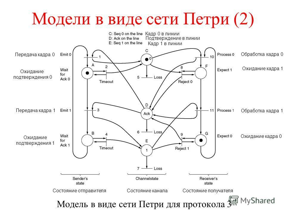 Модели в виде сети Петри (2) Модель в виде сети Петри для протокола 3 Передача кадра 0 Ожидание подтверждения 0 Передача кадра 1 Ожидание подтверждения 1 Состояние отправителяСостояние каналаСостояние получателя Обработка кадра 0 Ожидание кадра 1 Обр