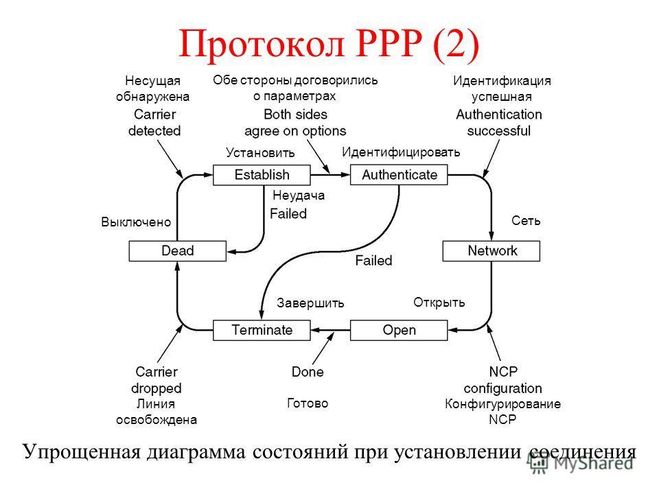 Протокол PPP (2) Упрощенная диаграмма состояний при установлении соединения Несущая обнаружена Обе стороны договорились о параметрах Идентификация успешная Установить Идентифицировать Выключено Неудача Сеть Завершить Открыть Линия освобождена Готово