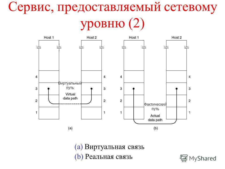 Сервис, предоставляемый сетевому уровню (2) (a) Виртуальная связь (b) Реальная связь Виртуальный путь Фактический путь
