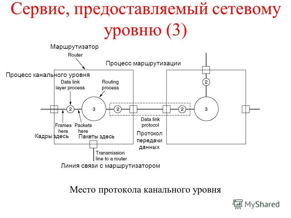 Сервис, предоставляемый сетевому уровню (3) Место протокола канального уровня Маршрутизатор Линия связи с маршрутизатором Протокол передачи данных Кадры здесь Пакеты здесь Процесс маршрутизации Процесс канального уровня