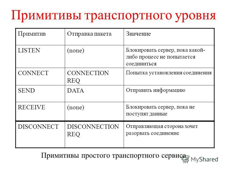 Примитивы транспортного уровня Примитивы простого транспортного сервиса ПримитивОтправка пакетаЗначение LISTEN(none) Блокировать сервер, пока какой- либо процесс не попытается соединиться CONNECTCONNECTION REQ Попытка установления соединения SENDDATA