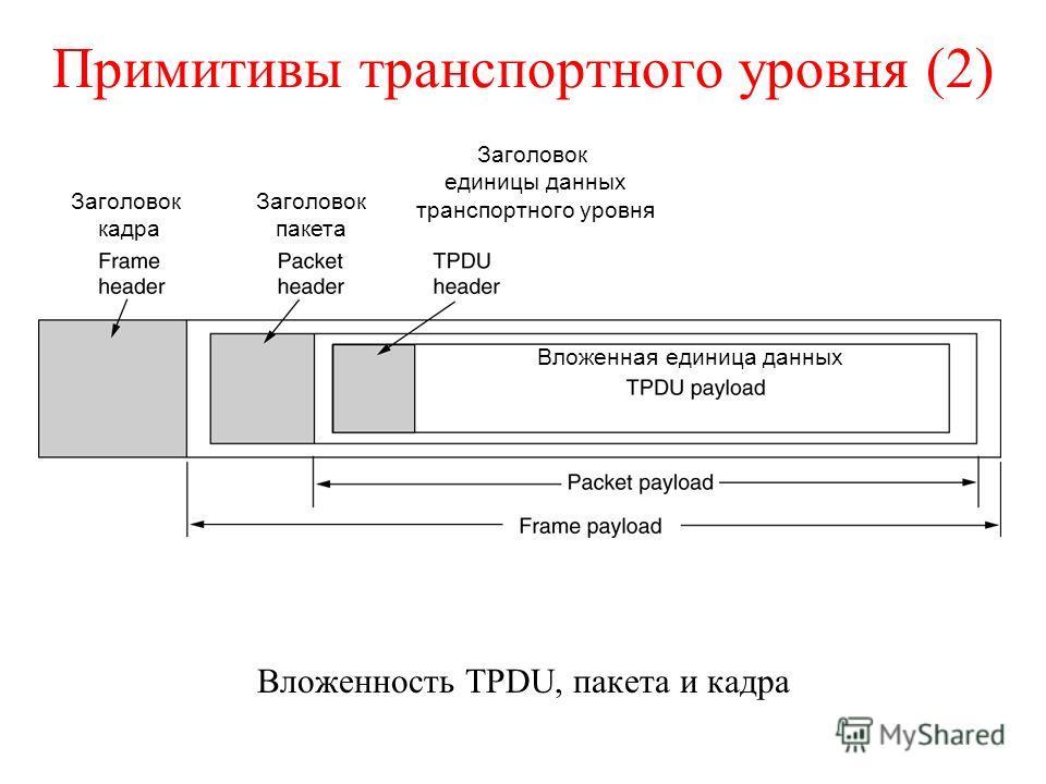 Примитивы транспортного уровня (2) Вложенность TPDU, пакета и кадра Вложенная единица данных Заголовок кадра Заголовок пакета Заголовок единицы данных транспортного уровня
