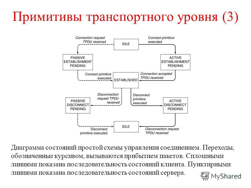 Примитивы транспортного уровня (3) Диаграмма состояний простой схемы управления соединением. Переходы, обозначенные курсивом, вызываются прибытием пакетов. Сплошными линиями показана последовательность состояний клиента. Пунктирными линиями показана