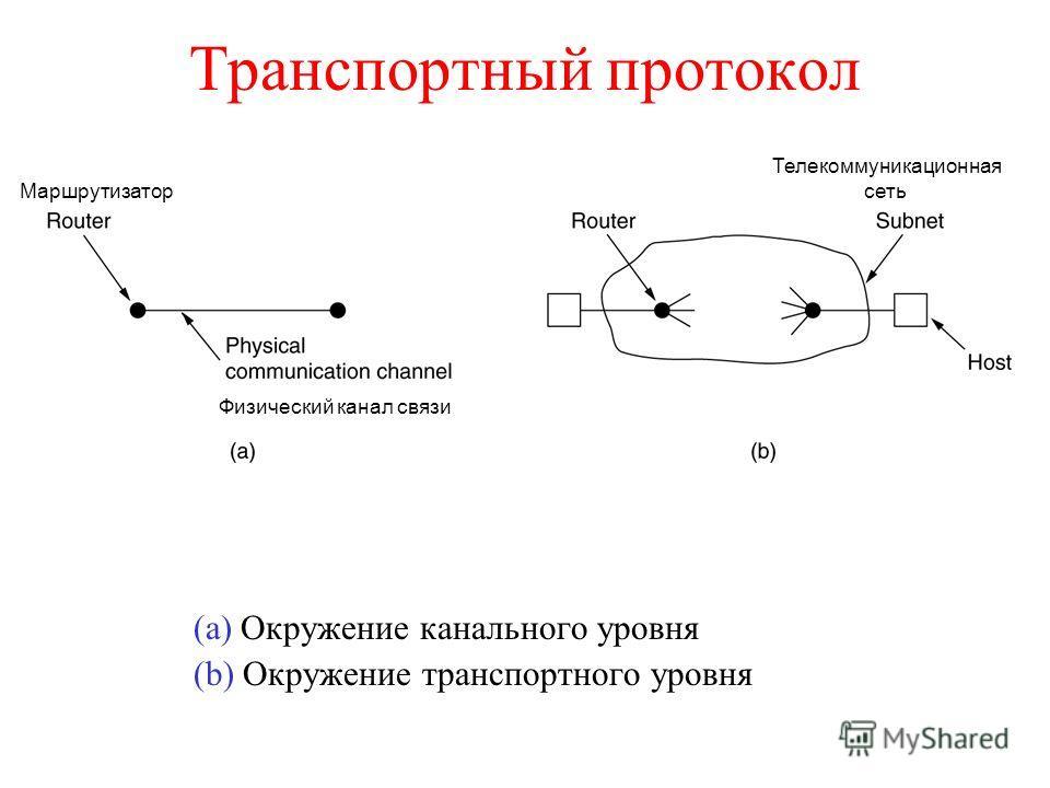 Транспортный протокол (a) Окружение канального уровня (b) Окружение транспортного уровня Физический канал связи Маршрутизатор Телекоммуникационная сеть