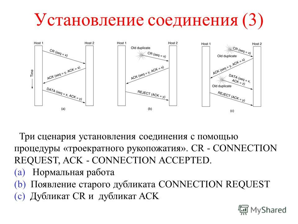 Установление соединения (3) Три сценария установления соединения с помощью процедуры «троекратного рукопожатия». CR - CONNECTION REQUEST, ACK - CONNECTION ACCEPTED. (a) Нормальная работа (b) Появление старого дубликата CONNECTION REQUEST (c) Дубликат