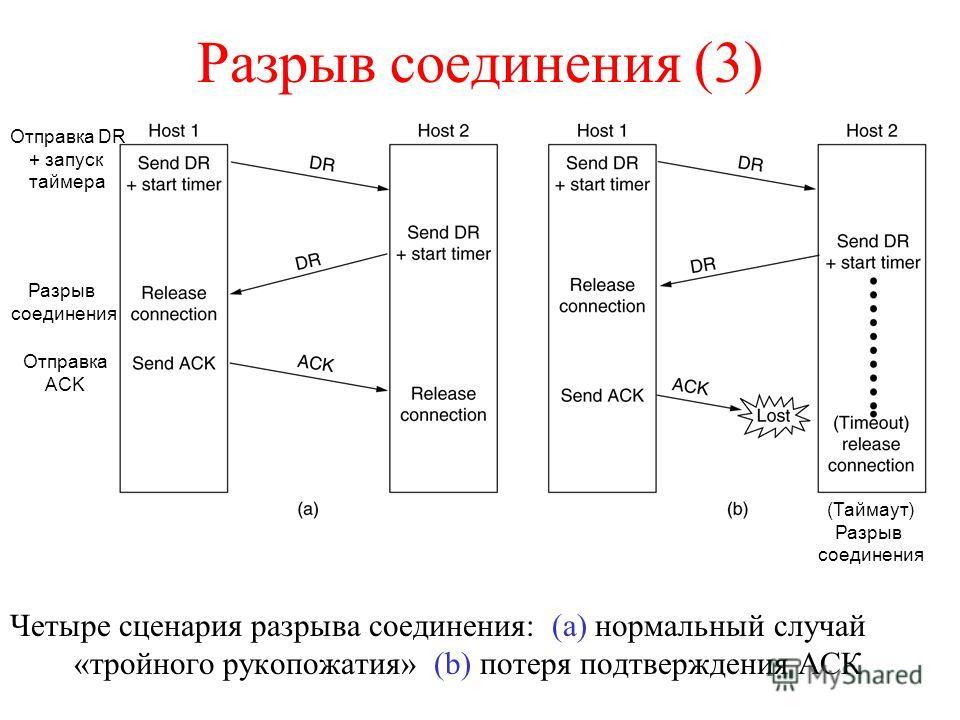Разрыв соединения (3) Четыре сценария разрыва соединения: (a) нормальный случай «тройного рукопожатия» (b) потеря подтверждения АСК 6-14, a, b (Таймаут) Разрыв соединения Отправка DR + запуск таймера Разрыв соединения Отправка ACK
