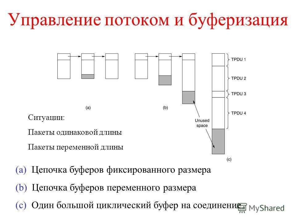 Управление потоком и буферизация (a) Цепочка буферов фиксированного размера (b) Цепочка буферов переменного размера (c) Один большой циклический буфер на соединение Ситуации: Пакеты одинаковой длины Пакеты переменной длины