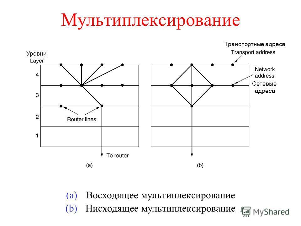 Мультиплексирование (a)Восходящее мультиплексирование (b)Нисходящее мультиплексирование Уровни Транспортные адреса Сетевые адреса