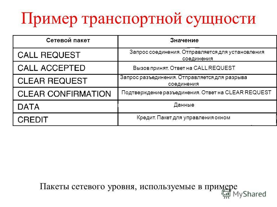 Пример транспортной сущности Пакеты сетевого уровня, используемые в примере Сетевой пакетЗначение Запрос соединения. Отправляется для установления соединения Вызов принят. Ответ на CALL REQUEST Запрос разъединения. Отправляется для разрыва соединения