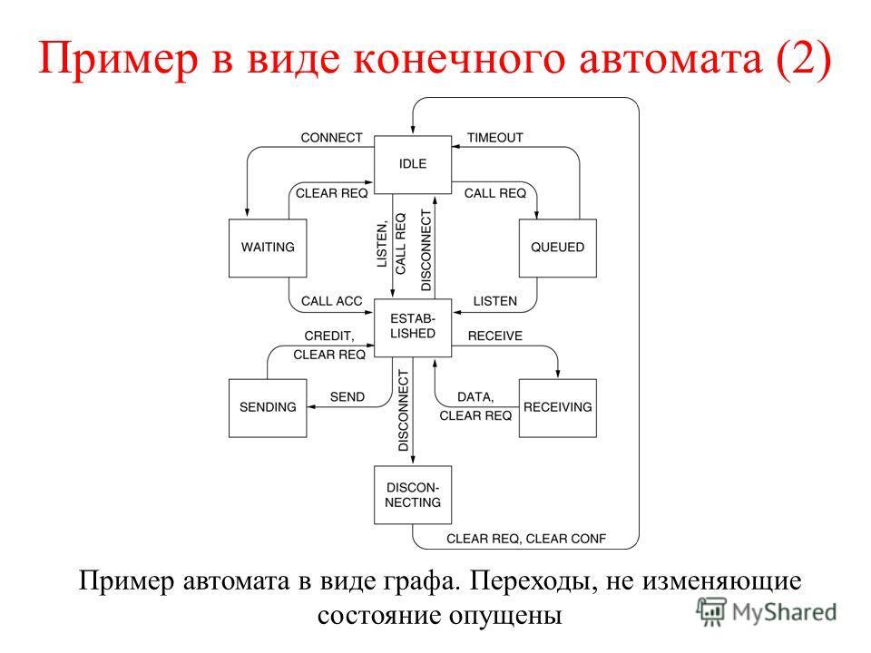 Пример в виде конечного автомата (2) Пример автомата в виде графа. Переходы, не изменяющие состояние опущены