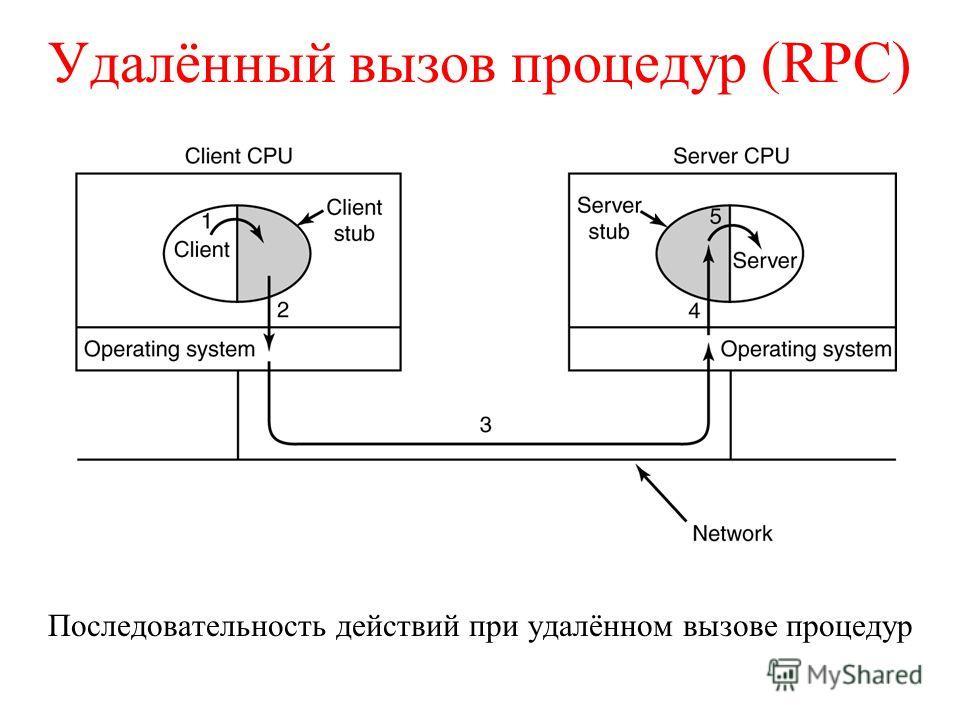 Удалённый вызов процедур (RPC) Последовательность действий при удалённом вызове процедур
