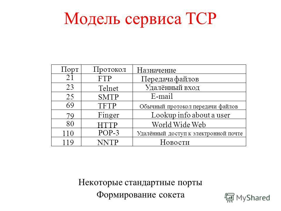 Модель сервиса TCP Некоторые стандартные порты Формирование сокета ПортПротокол Назначение 21 FTP Передача файлов 23 Telnet Удалённый вход 25 SMTP E-mail 69 TFTP Обычный протокол передачи файлов 79 FingerLookup info about a user 80 HTTP World Wide We