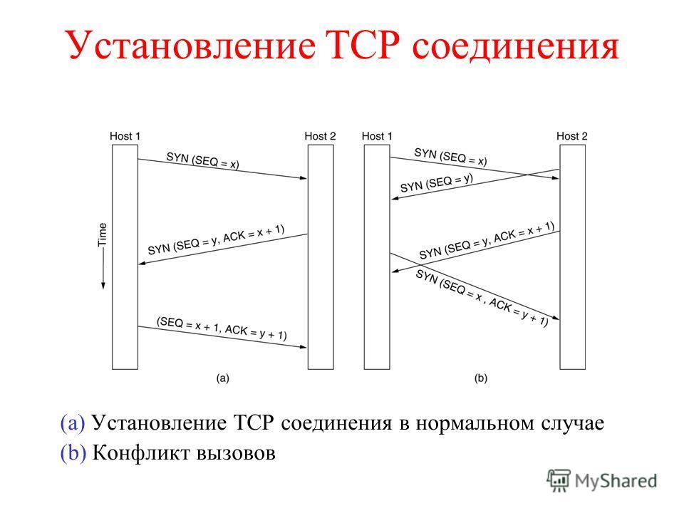 Установление TCP соединения (a) Установление TCP соединения в нормальном случае (b) Конфликт вызовов 6-31