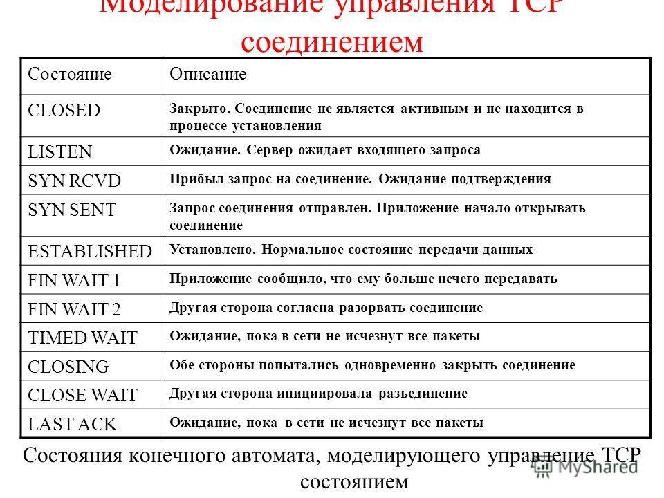 Моделирование управления TCP соединением Состояния конечного автомата, моделирующего управление TCP состоянием СостояниеОписание CLOSED Закрыто. Соединение не является активным и не находится в процессе установления LISTEN Ожидание. Сервер ожидает вх