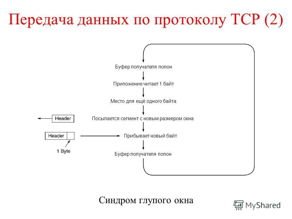 Передача данных по протоколу TCP (2) Синдром глупого окна Буфер получателя полон Приложение читает 1 байт Место для ещё одного байта Посылается сегмент с новым размером окна Прибывает новый байт Буфер получателя полон
