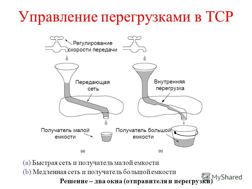 Управление перегрузками в TCP (a) Быстрая сеть и получатель малой емкости (b) Медленная сеть и получатель большой емкости Решение – два окна (отправителя и перегрузки) Регулирование скорости передачи Передающая сеть Получатель малой емкости Внутрення