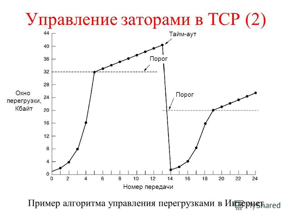 Управление заторами в TCP (2) Пример алгоритма управления перегрузками в Интернет Порог Тайм-аут Порог Номер передачи Окно перегрузки, Кбайт