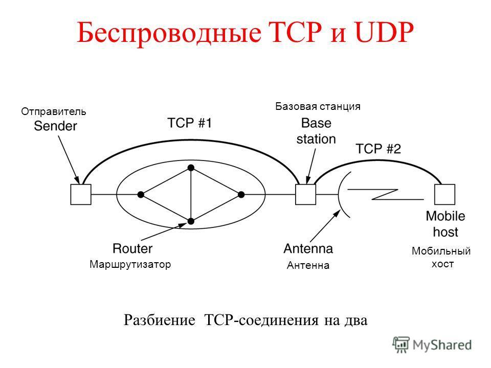Беспроводные TCP и UDP Разбиение TCP-соединения на два Отправитель Базовая станция Маршрутизатор Антенна Мобильный хост