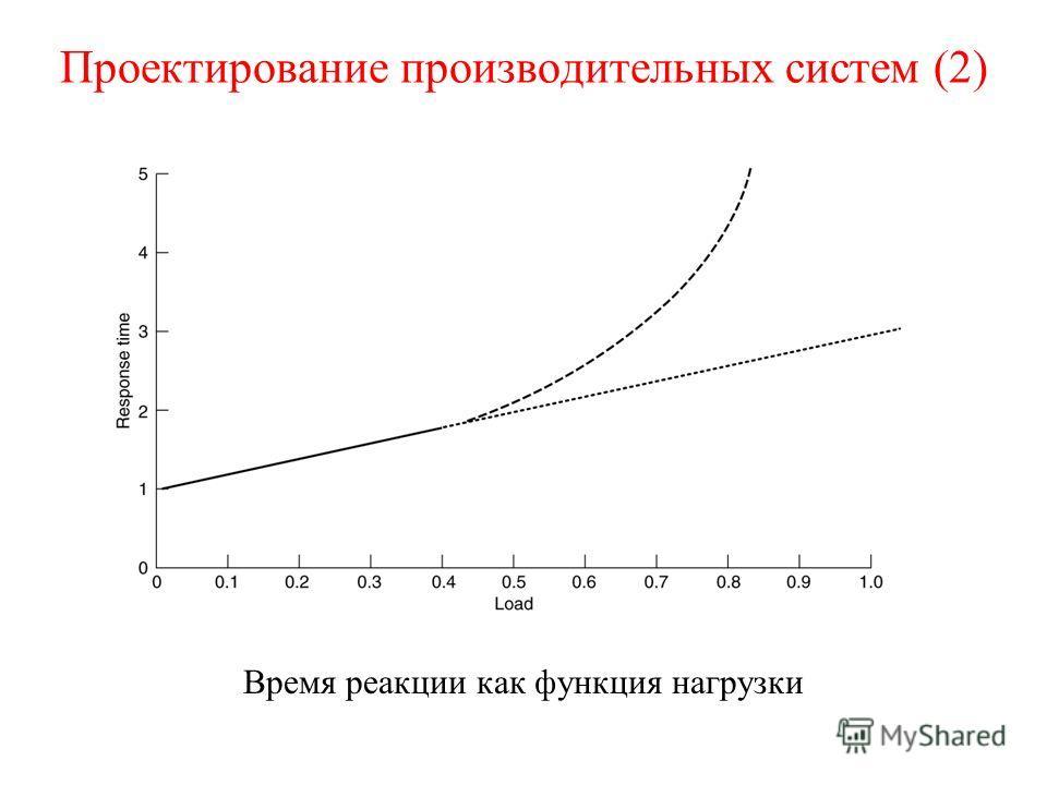 Проектирование производительных систем (2) Время реакции как функция нагрузки