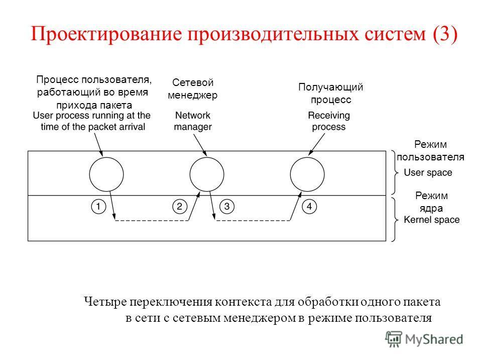 Проектирование производительных систем (3) Четыре переключения контекста для обработки одного пакета в сети с сетевым менеджером в режиме пользователя Процесс пользователя, работающий во время прихода пакета Сетевой менеджер Получающий процесс Режим