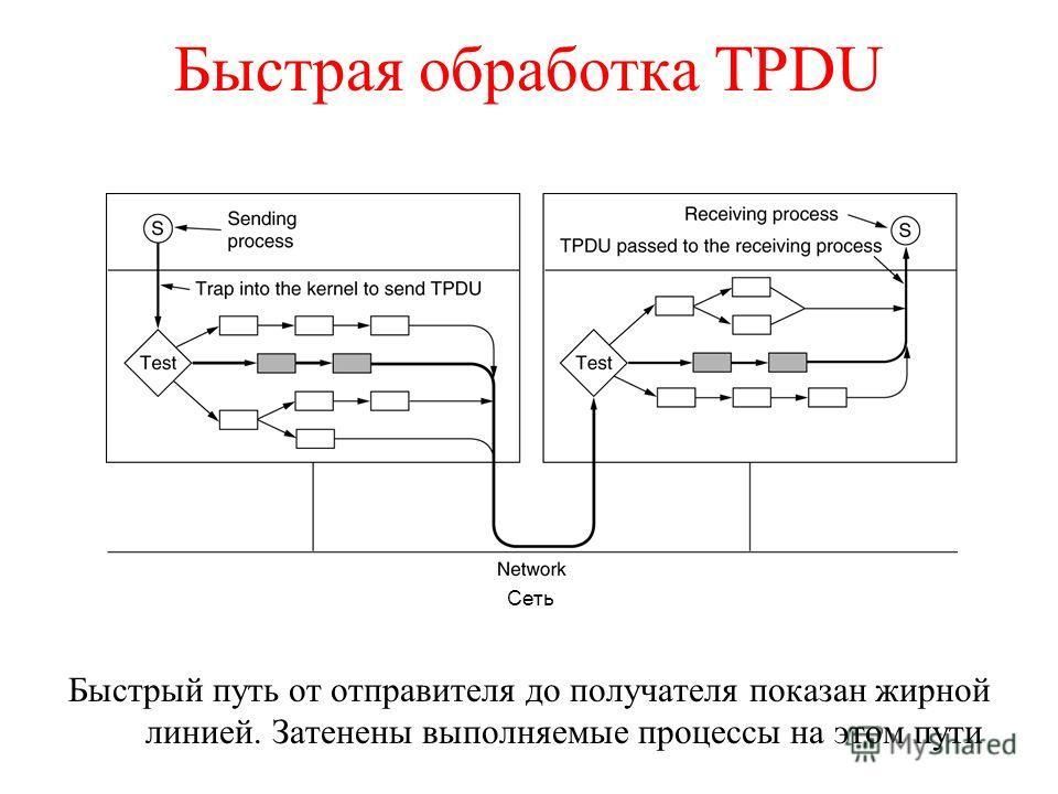 Быстрая обработка TPDU Быстрый путь от отправителя до получателя показан жирной линией. Затенены выполняемые процессы на этом пути Сеть