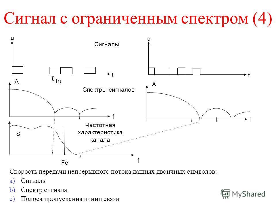 Сигнал с ограниченным спектром (4) Скорость передачи непрерывного потока данных двоичных символов: a)Сигналs b)Спектр сигнала c)Полоса пропускания линии связи t u t u f f 1 u Сигналы Спектры сигналов Частотная характеристика канала А А S f Fc