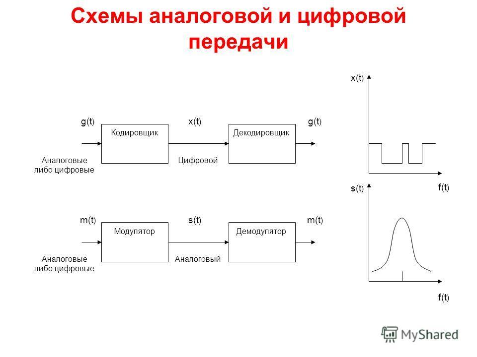 Схемы аналоговой и цифровой передачи g(t ) m(t ) x(t ) s(t ) m(t ) g(t ) Цифровой Аналоговый Аналоговые либо цифровые Аналоговые либо цифровые x(t ) f(t ) ДекодировщикКодировщик s(t ) f(t ) ДемодуляторМодулятор