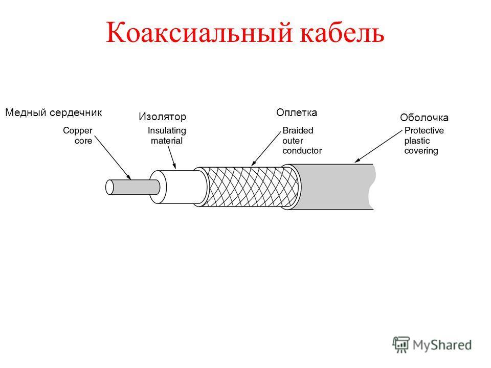 Коаксиальный кабель Медный сердечник Изолятор Оплетка Оболочка
