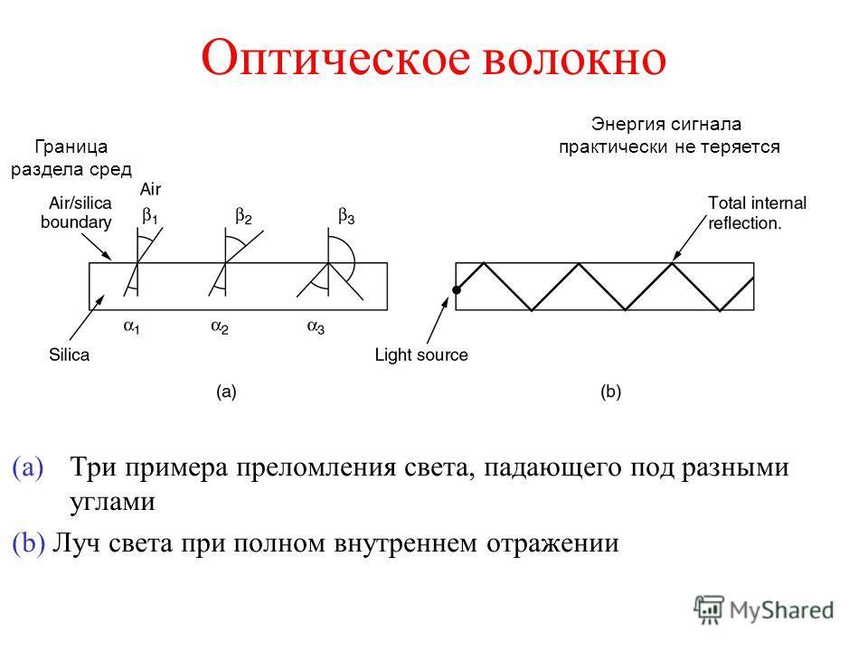 Оптическое волокно (a)Три примера преломления света, падающего под разными углами (b) Луч света при полном внутреннем отражении Граница раздела сред Энергия сигнала практически не теряется