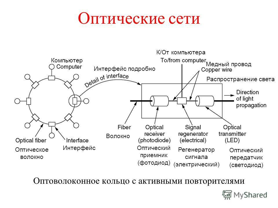 Оптические сети Оптоволоконное кольцо с активными повторителями Интерфейс Оптическое волокно Компьютер Интерфейс подробно К/От компьютера Медный провод Оптический приемник (фотодиод) Регенератор сигнала (электрический) Оптический передатчик (светодио