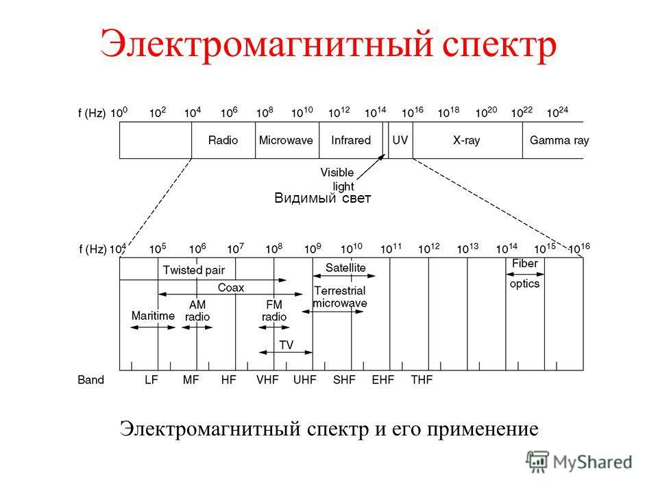 Электромагнитный спектр Электромагнитный спектр и его применение Видимый свет